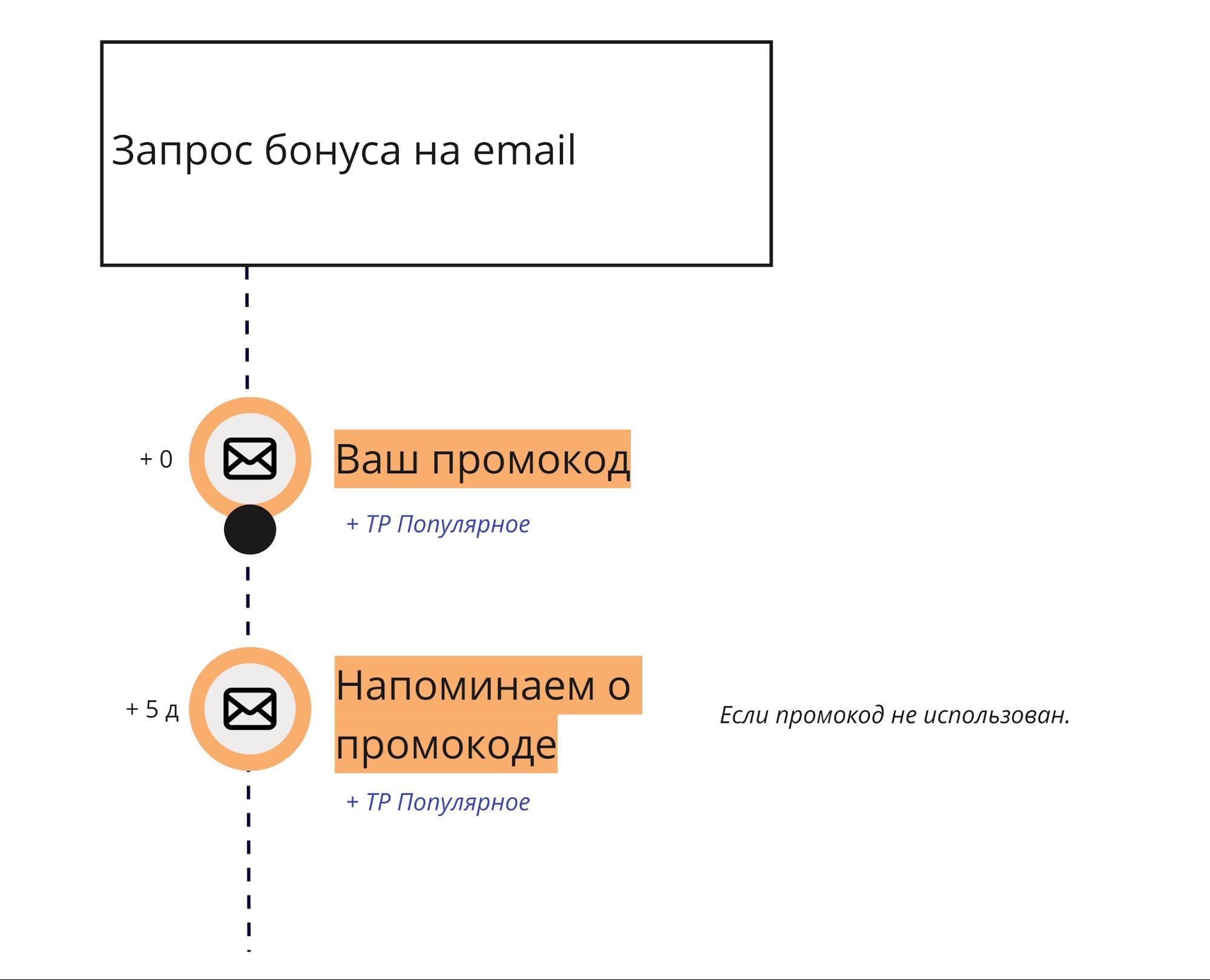 схема рассылок с учётом контрольной группы