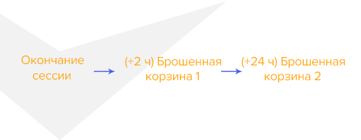 стандартная схема рассылок о брошенной корзине