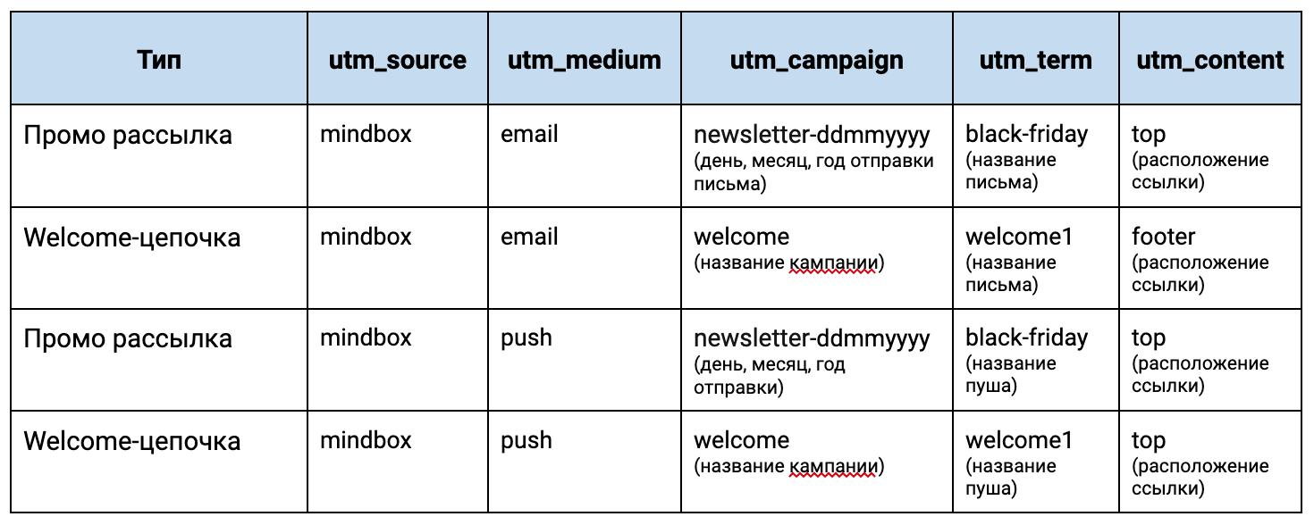 Utm-метки в сквозной аналитике для email-канала