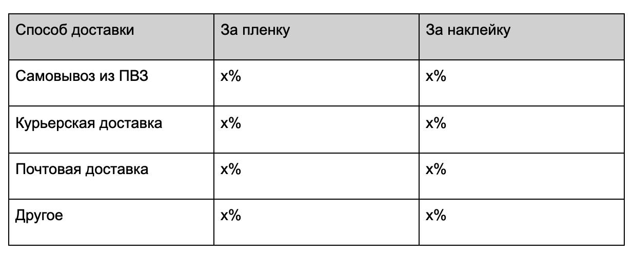 результаты опроса про способ доставки в лабиринте