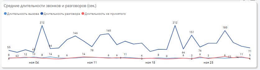 график по длительности звонков
