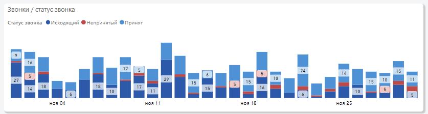 карточки с ключевыми показателями за выбранный отчётный период