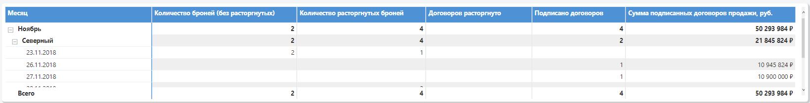 таблица с детальной информацией по количеству заключённых и расторгнутых договоров