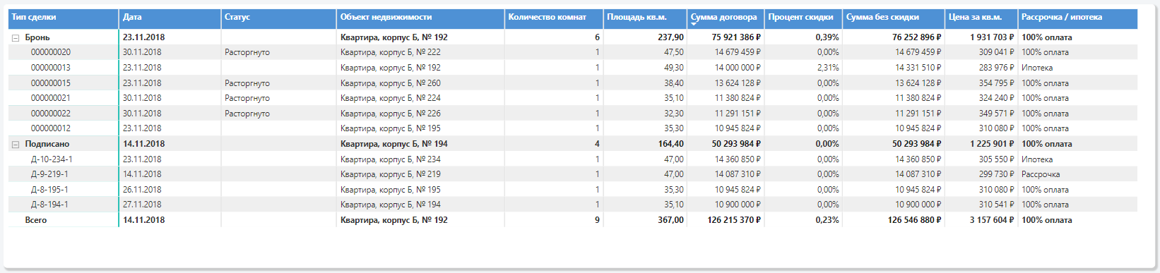 таблица с детальной информацией по проданным объектам