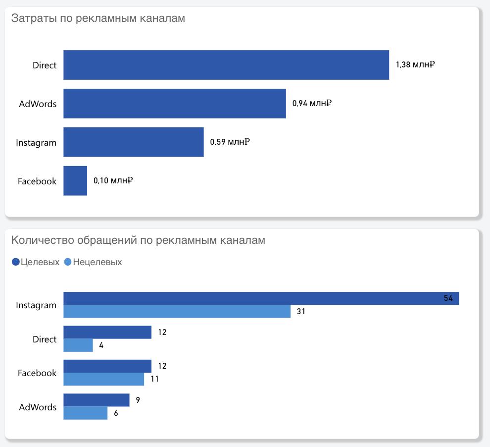 отчёт затройщика результаты рекламы