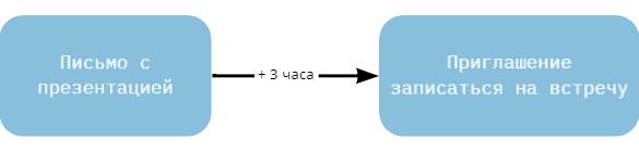 блоки карты коммуникации с клиентами с временем между ними