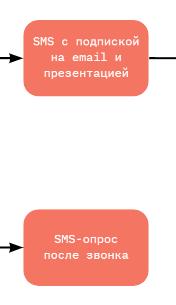 используем смс в коммуникациях