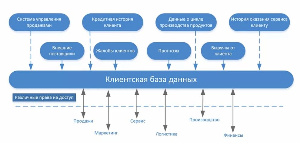 база клиентов схема
