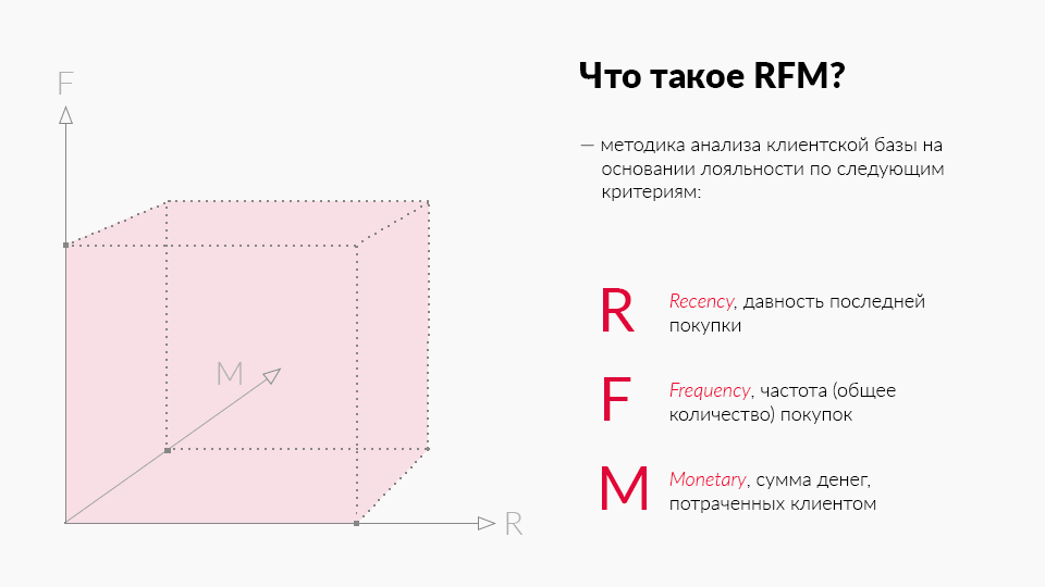 база клиентов RFM-анализ