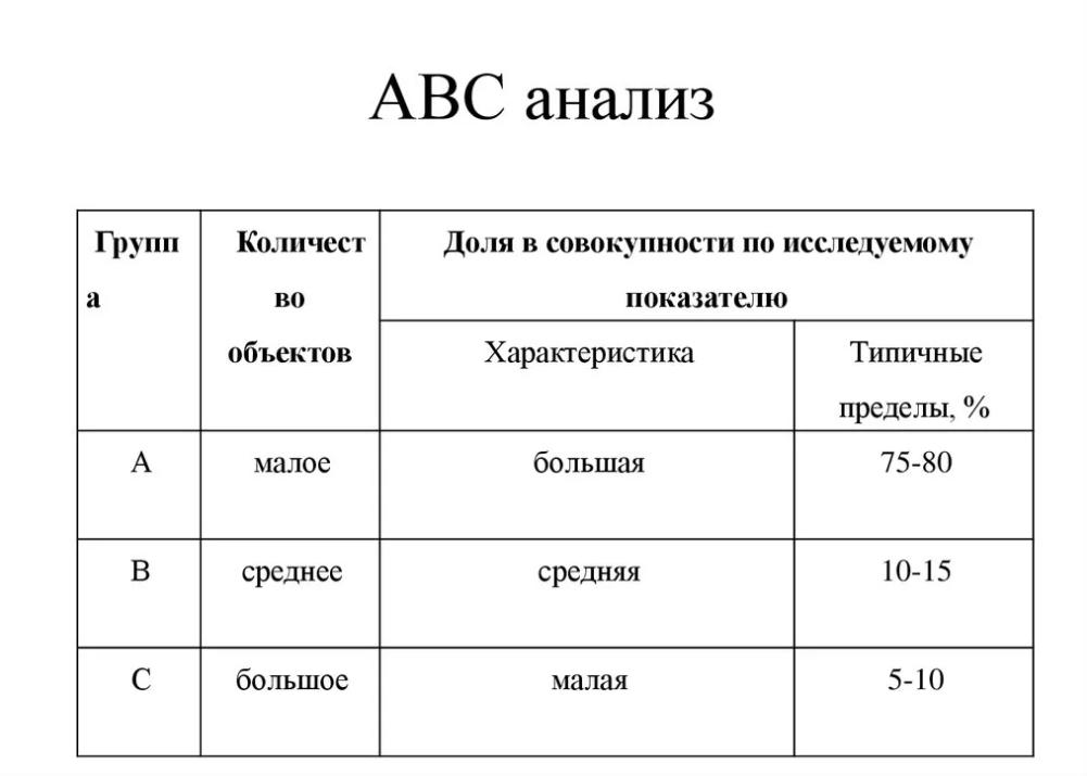 база клиентов ABC-анализ