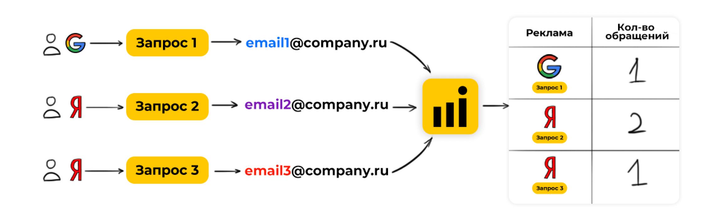 как работает email-трекинг