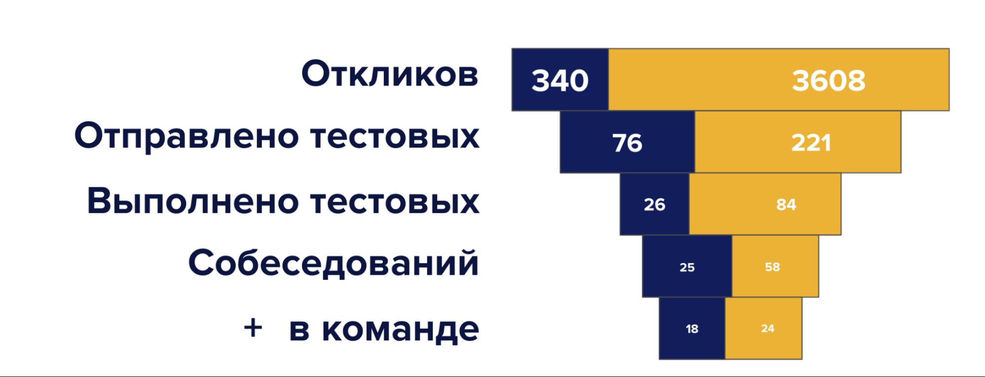 воронка найма Email Soldiers впервом периоде OKR-2021