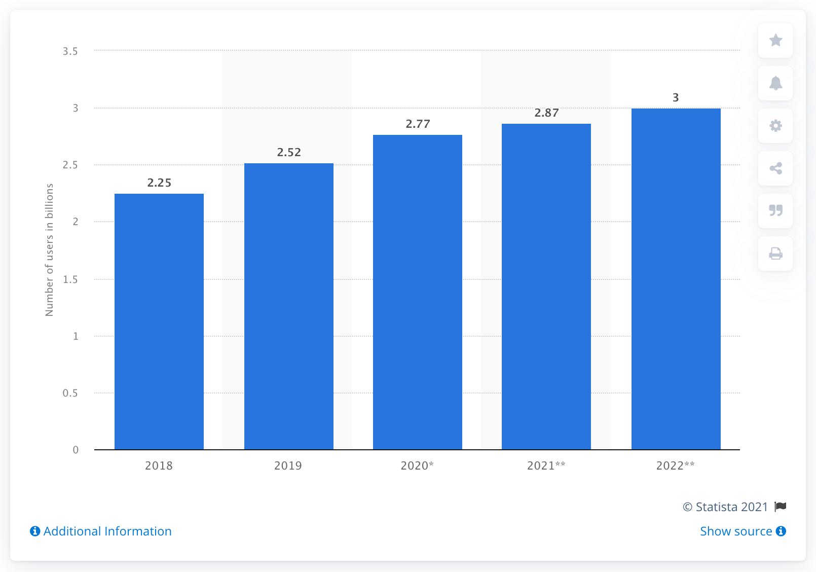 число пользователей мессенджеров 2021