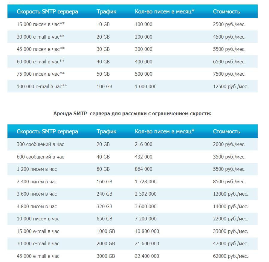 сколько стоит SMTP-сервер