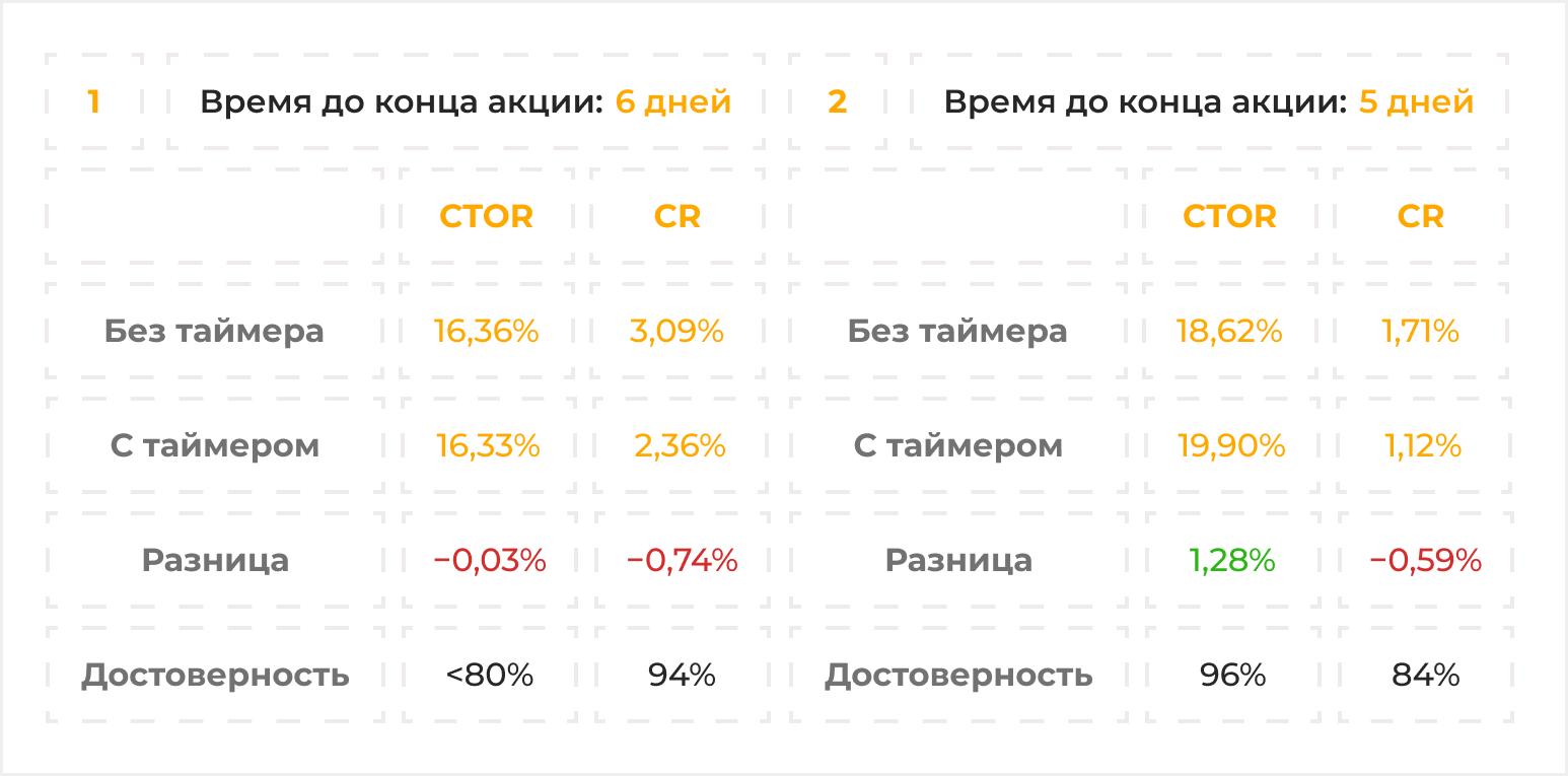 тест 1 и 2 украина