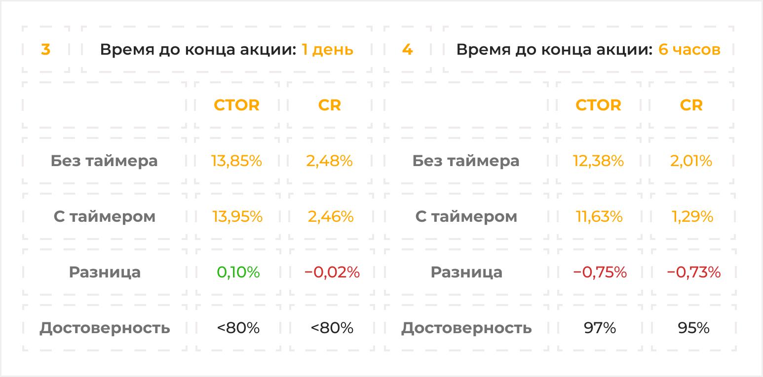 тест 3 и 4 украина